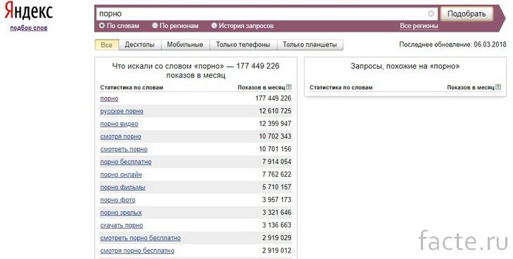 Запросы в Яндексе