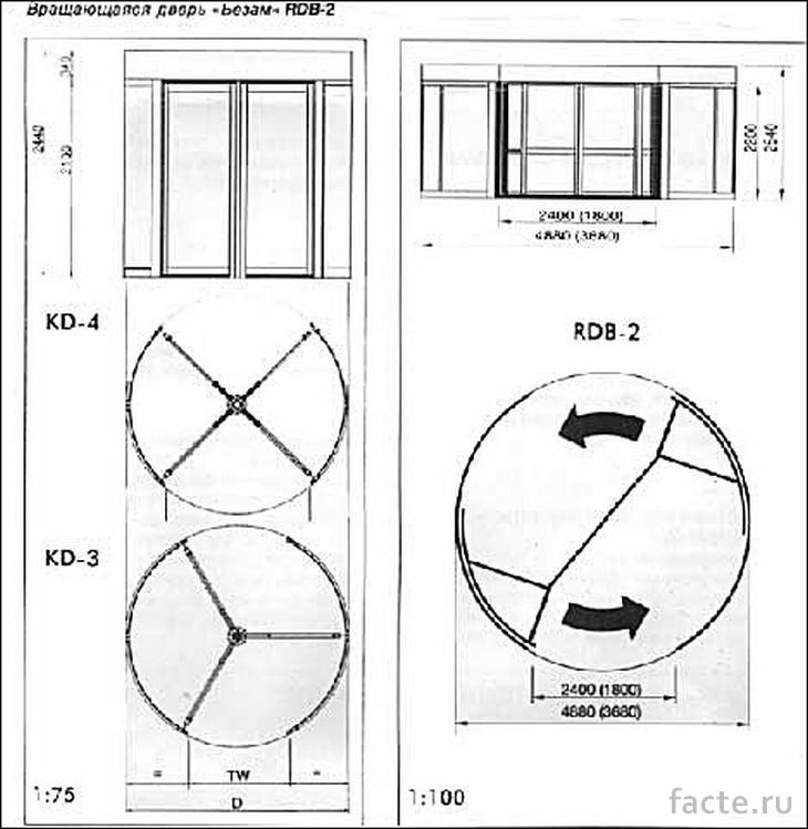Виды вращающихся дверей. Схема
