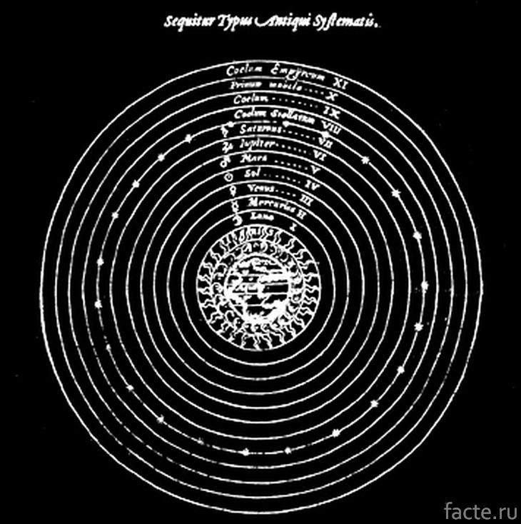 Древняя модель Солнечной системы
