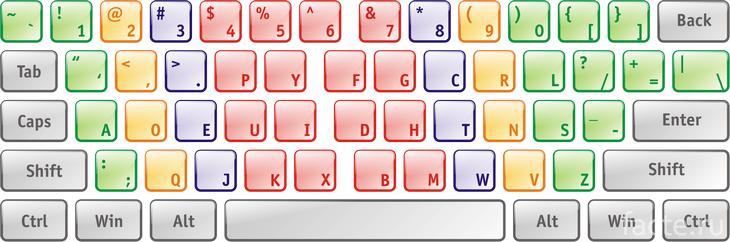 Клавиатура DVORAK