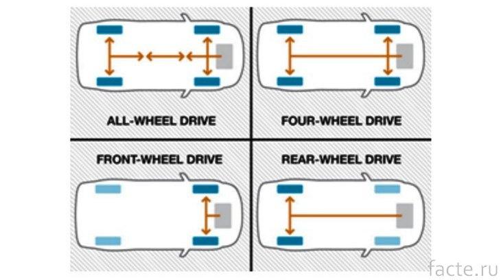 AWD и 4WD