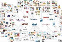 Мировые бренды