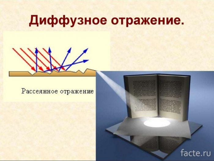 Диффузионное отражение